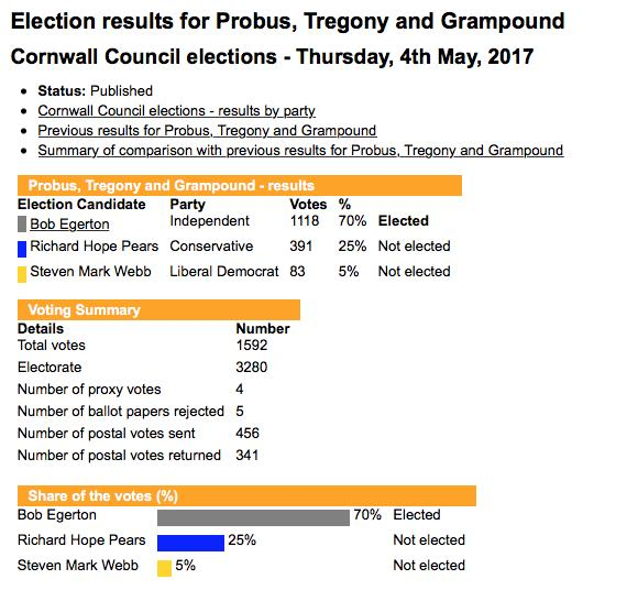 Probuselectionresult2017